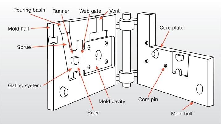 xample of a permanent mold_Aluminium gravity casting_OmnidexCastings