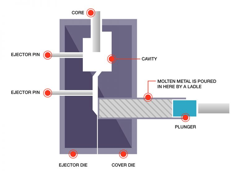 Cold-Chamber Conventional Die Casting | Die casting manufacturing | OmnidexCastings