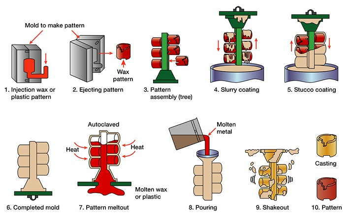 Investment Casting Process Illustration_Metal Casting Services_offshore Manufacturing_OmnidexCastings