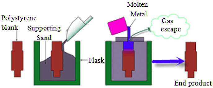 Lost Foam Casting Process Illustration_Metal Casting Services_offshore Manufacturing_OmnidexCastings